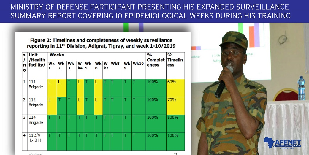 AFENET Supports Frontline Field Epidemiology Training for 110 Health Professionals of the Ethiopian Ministry of National Defense and Federal Police Commission